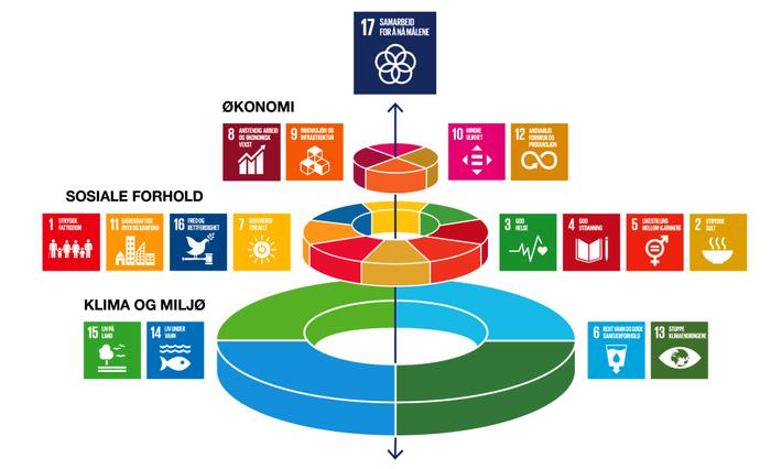 Bærekraftsmålene i tre dimensjoner