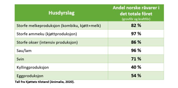Kraftfôr - norskandel i total fôrrasjon