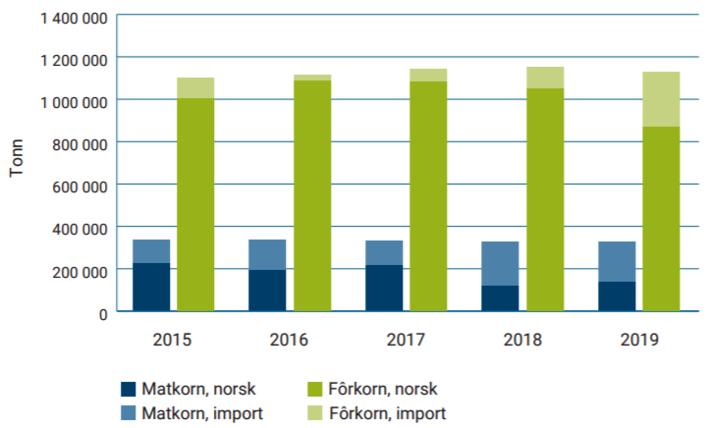 Norskandel i kraftfôr