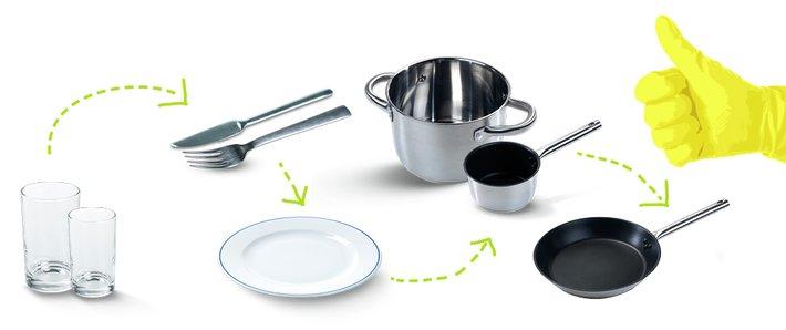 Rekkefølge på oppvask