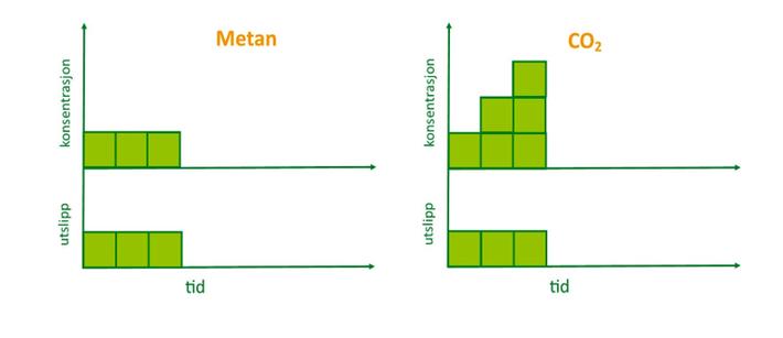 Statistikk metan og co2