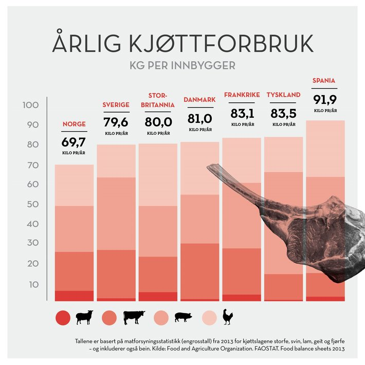 Kjøttforbruk i ulike land